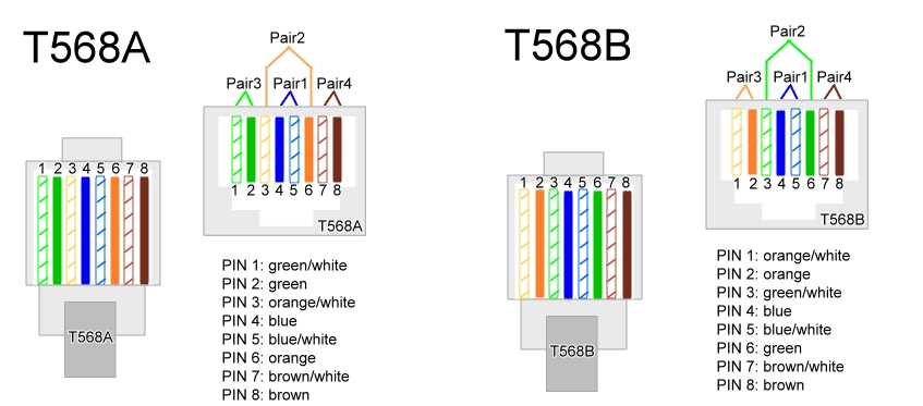 network cable with t568a at one end and t568b at the other end
